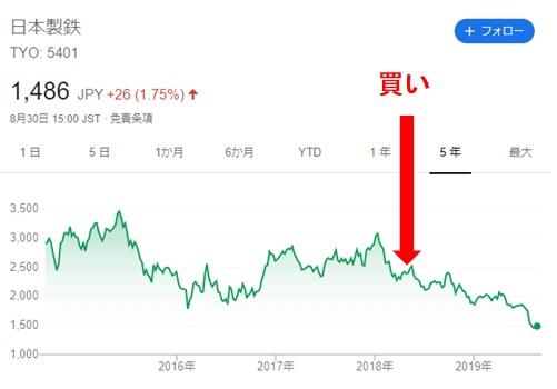 日本 製鉄 株価
