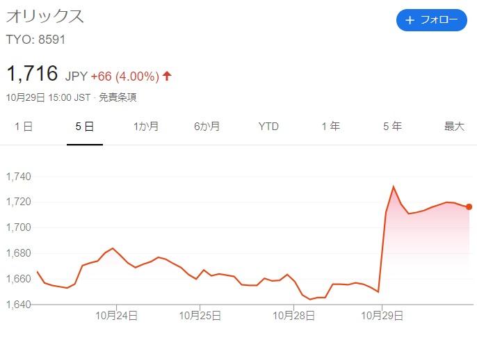 オリックス株価