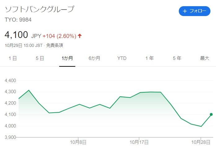 ソフトバングG株価