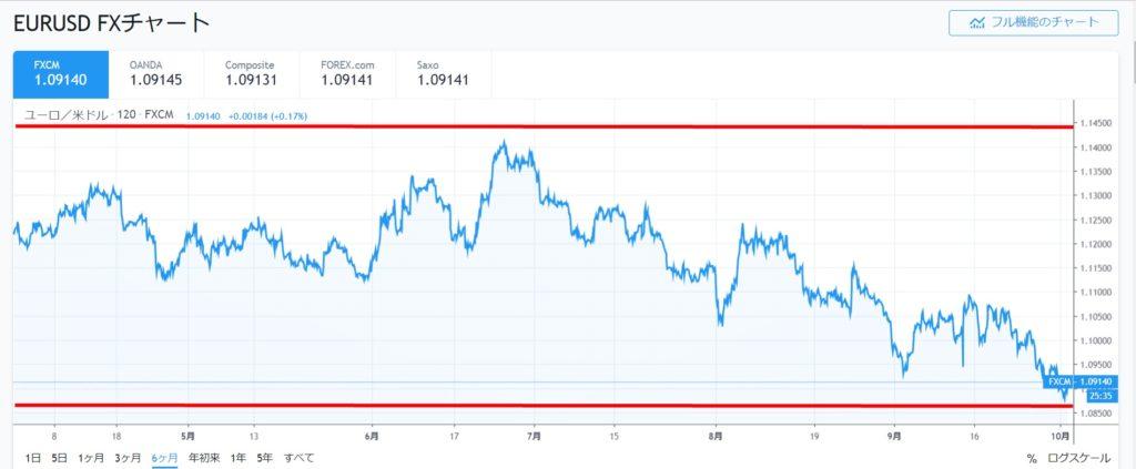 ユーロドル半年チャート