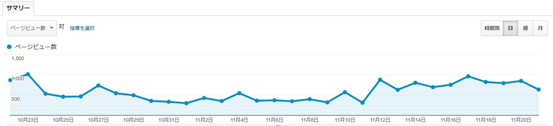 ブログ4カ月目PV推移