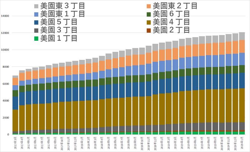 浦和美園人口推移