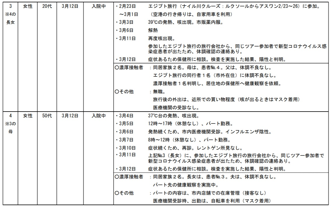 さいたま市コロナウィルス感染者3,4