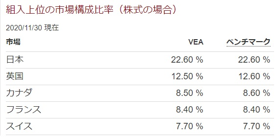 VEA組み入れ上位の市場構成比率