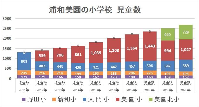 浦和美園の児童数