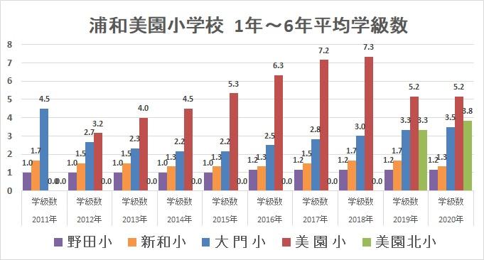 浦和美園の小学校の平均学級数