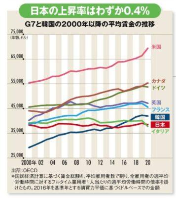 日本平均賃金上昇
