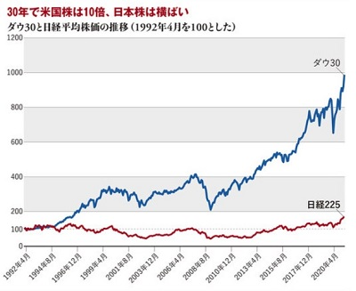 日経株価平均とダウ平均の推移